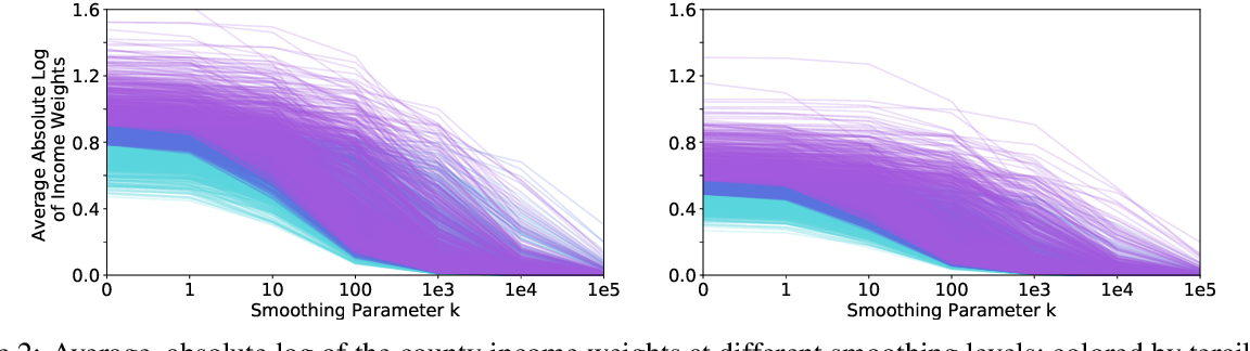 Figure 3 for Correcting Sociodemographic Selection Biases for Accurate Population Prediction from Social Media
