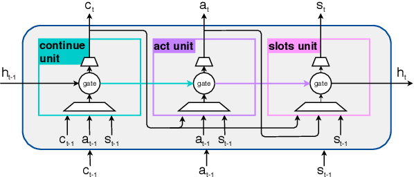 Figure 3 for Modeling Multi-Action Policy for Task-Oriented Dialogues