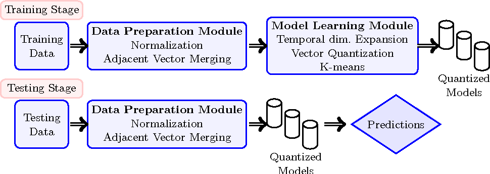 Figure 1 from A Novel Template Matching Approach to Speaker