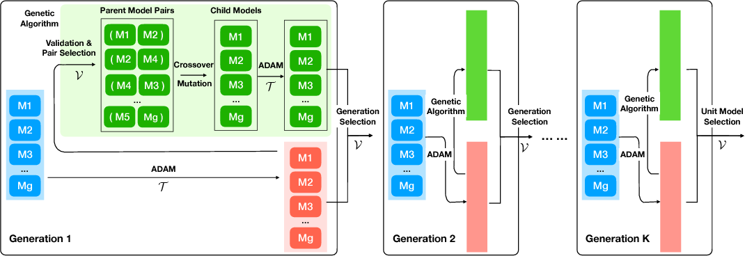 Figure 1 for GADAM: Genetic-Evolutionary ADAM for Deep Neural Network Optimization