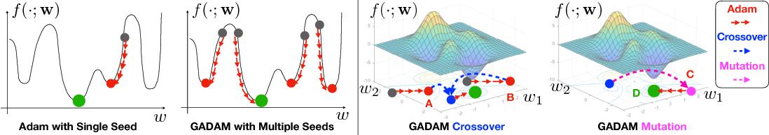 Figure 3 for GADAM: Genetic-Evolutionary ADAM for Deep Neural Network Optimization