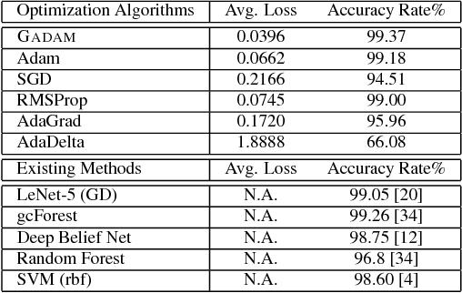Figure 2 for GADAM: Genetic-Evolutionary ADAM for Deep Neural Network Optimization