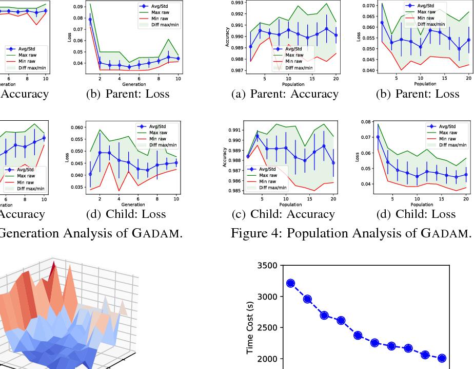 Figure 4 for GADAM: Genetic-Evolutionary ADAM for Deep Neural Network Optimization