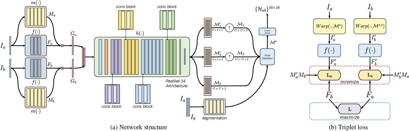 Figure 3 for DeepMeshFlow: Content Adaptive Mesh Deformation for Robust Image Registration