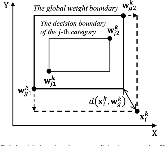 Figure 1 from Developmental Resonance Network - Semantic Scholar