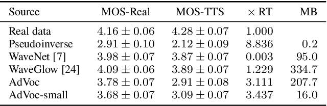 Figure 4 for Expediting TTS Synthesis with Adversarial Vocoding