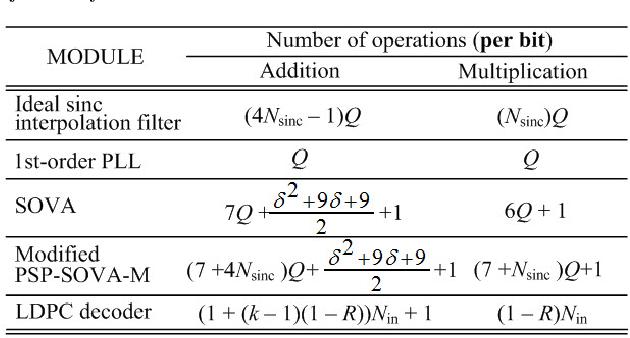 PDF] Complexity Reduction of Modified Per-Survivor Iterative