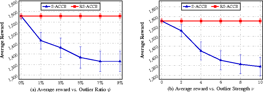 Figure 1 for Robust Contextual Bandit via the Capped-$\ell_{2}$ norm