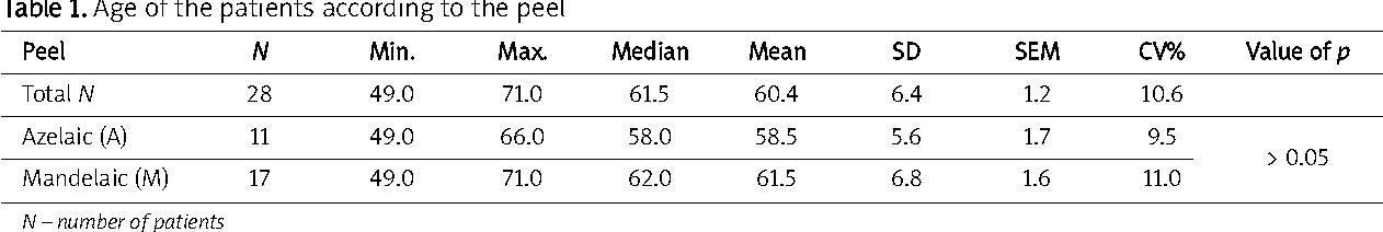 PDF] Influence of azelaic and mandelic acid peels on sebum