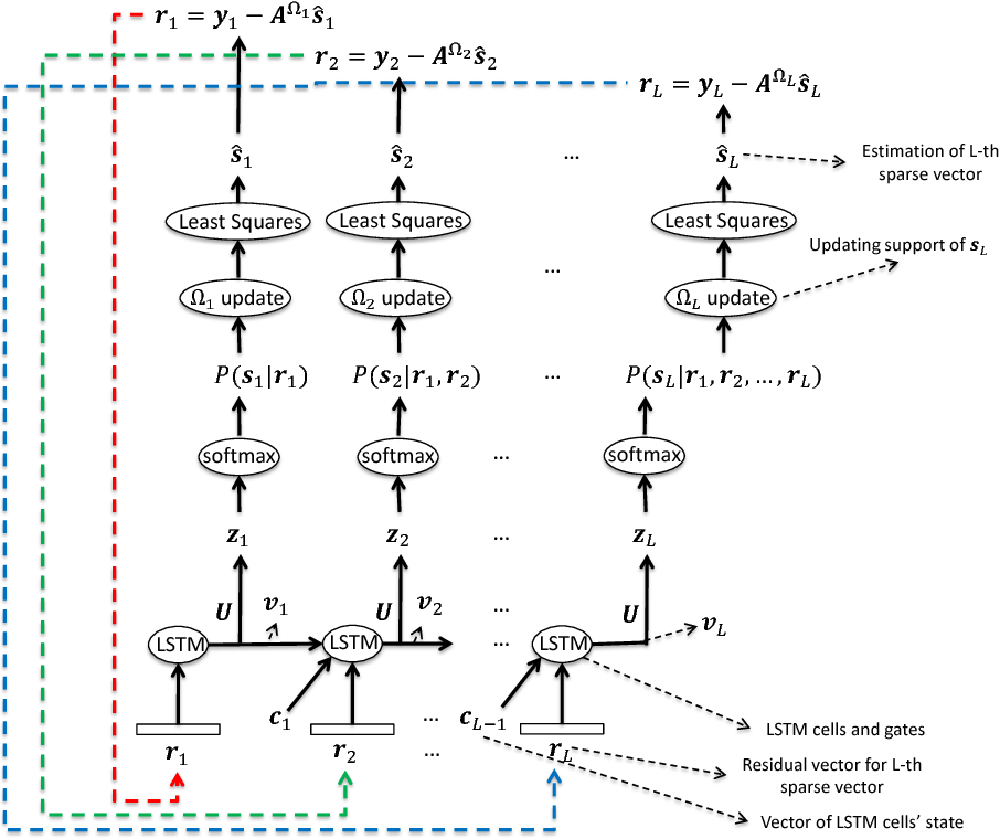 Figure 1 for Distributed Compressive Sensing: A Deep Learning Approach