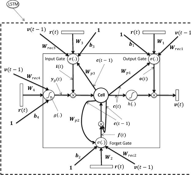 Figure 2 for Distributed Compressive Sensing: A Deep Learning Approach