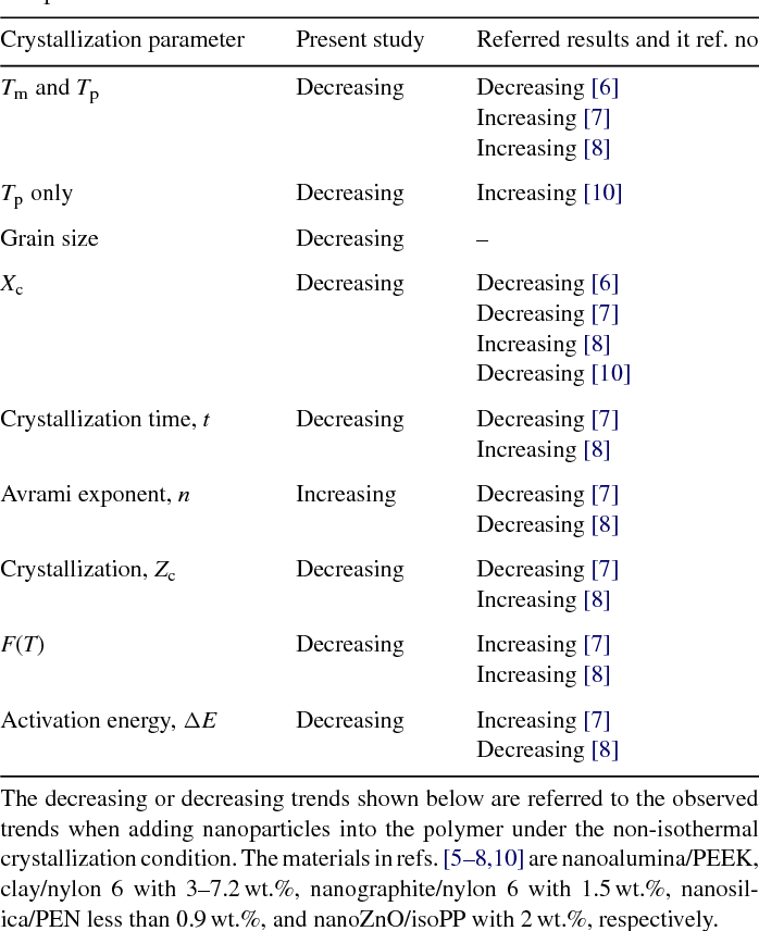 Table 7 The comparison of present study with the referred literatures on the crystallization parameters