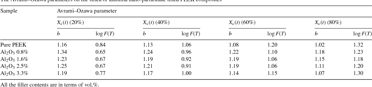 Table 5 The Avrami–Ozawa parameters on the silica or alumina nano-particulate filled PEEK composites