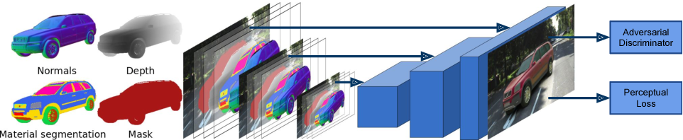 Figure 3 for Geometric Image Synthesis