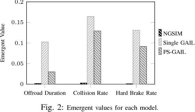 Figure 2 for Multi-Agent Imitation Learning for Driving Simulation
