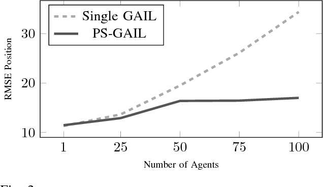 Figure 3 for Multi-Agent Imitation Learning for Driving Simulation