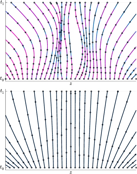 Figure 1 for Learning Differential Equations that are Easy to Solve