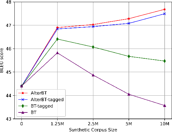 Figure 1 for Alternated Training with Synthetic and Authentic Data for Neural Machine Translation
