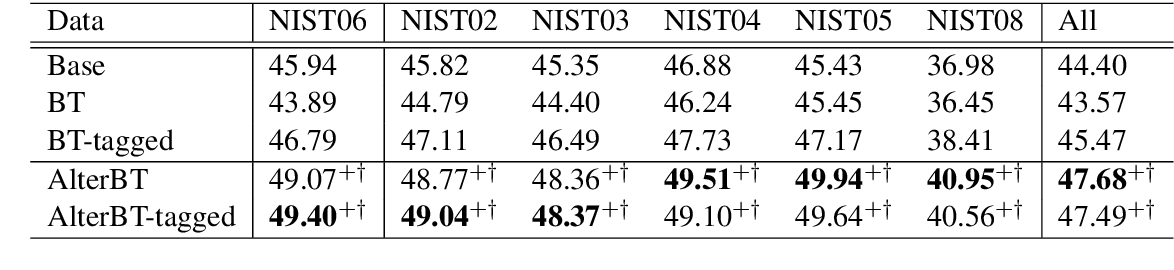 Figure 2 for Alternated Training with Synthetic and Authentic Data for Neural Machine Translation