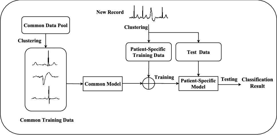 Patient-specific ECG classification based on recurrent neural