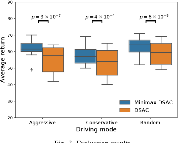 Figure 3 for Improving Generalization of Reinforcement Learning with Minimax Distributional Soft Actor-Critic