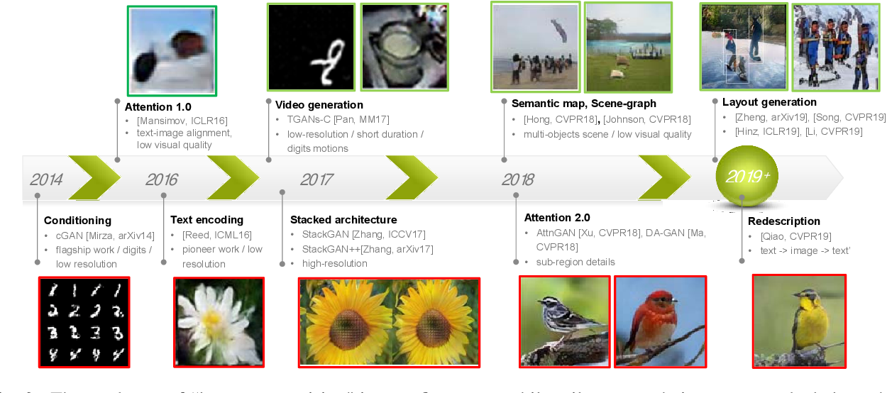 Figure 4 for Vision and Language: from Visual Perception to Content Creation