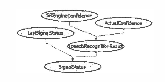 Figure 1 for Planning and Acting under Uncertainty: A New Model for Spoken Dialogue Systems