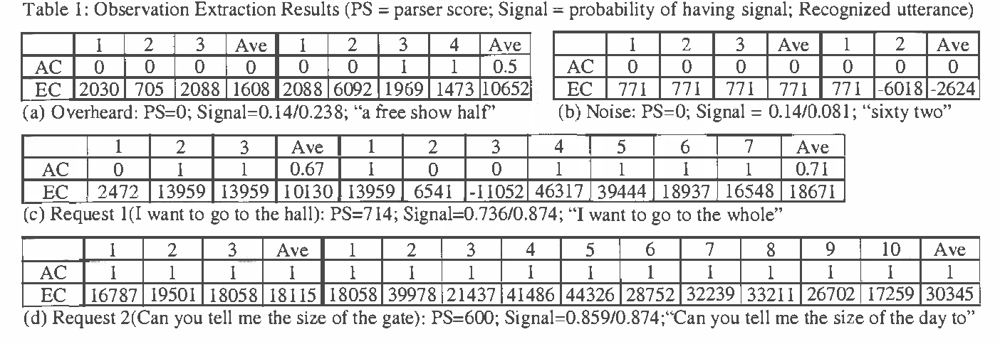 Figure 2 for Planning and Acting under Uncertainty: A New Model for Spoken Dialogue Systems