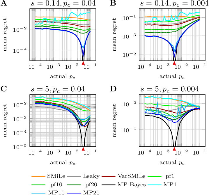 Figure 4 for An Approximate Bayesian Approach to Surprise-Based Learning