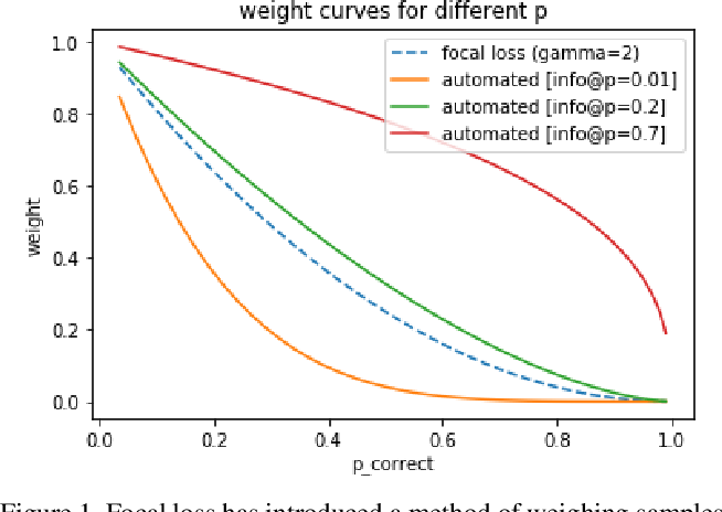 Figure 1 for Automated Focal Loss for Image based Object Detection
