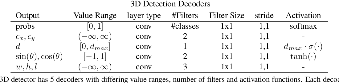Figure 2 for Automated Focal Loss for Image based Object Detection