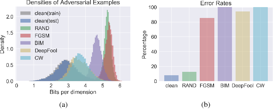 Figure 3 for PixelDefend: Leveraging Generative Models to Understand and Defend against Adversarial Examples
