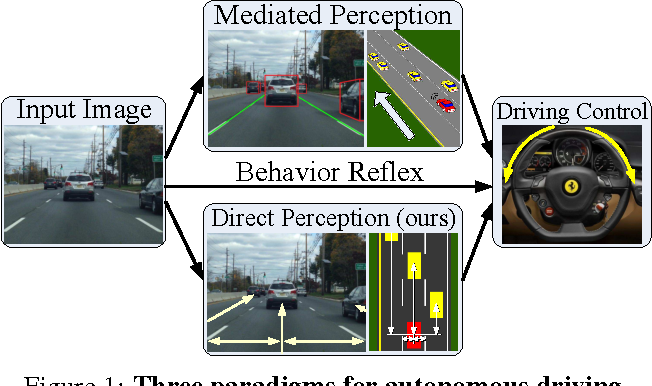 Figure 1 for DeepDriving: Learning Affordance for Direct Perception in Autonomous Driving