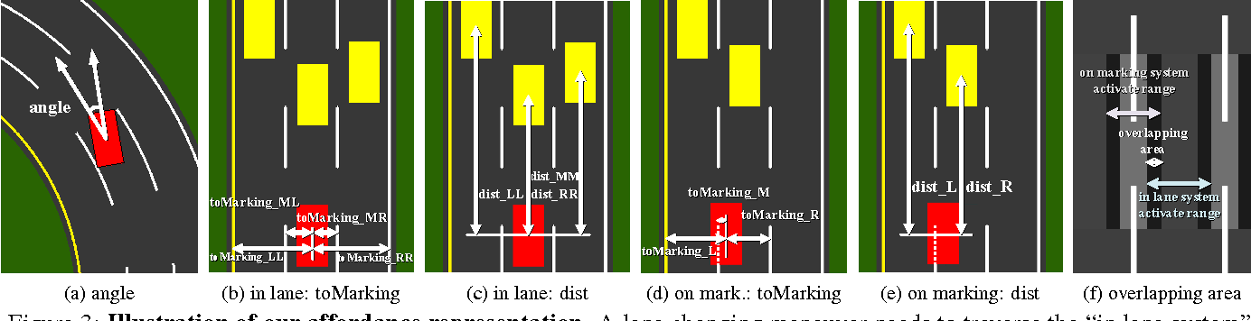 Figure 4 for DeepDriving: Learning Affordance for Direct Perception in Autonomous Driving