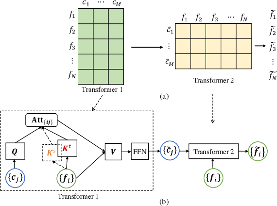 Figure 3 for Few-Shot Domain Adaptation with Polymorphic Transformers