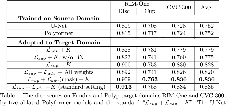 Figure 2 for Few-Shot Domain Adaptation with Polymorphic Transformers
