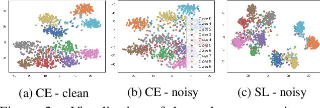 Figure 3 for Symmetric Cross Entropy for Robust Learning with Noisy Labels