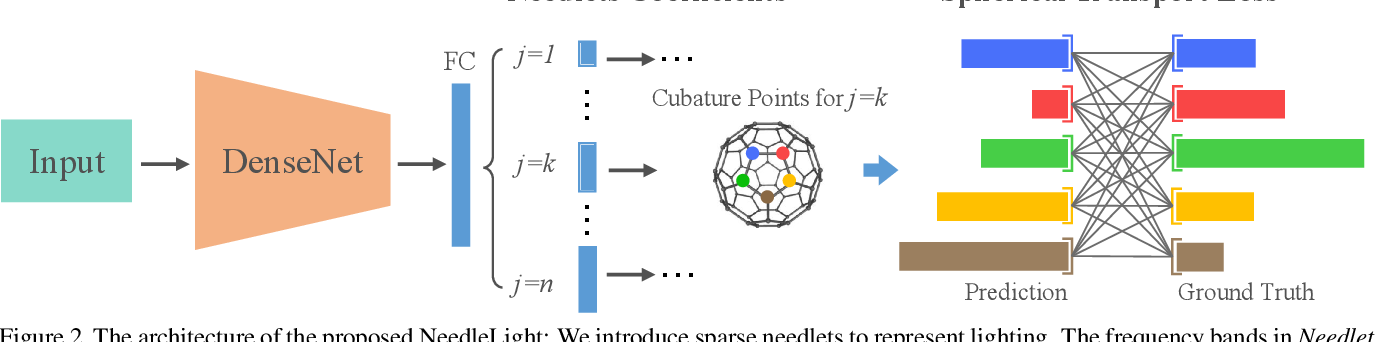 Figure 3 for Sparse Needlets for Lighting Estimation with Spherical Transport Loss