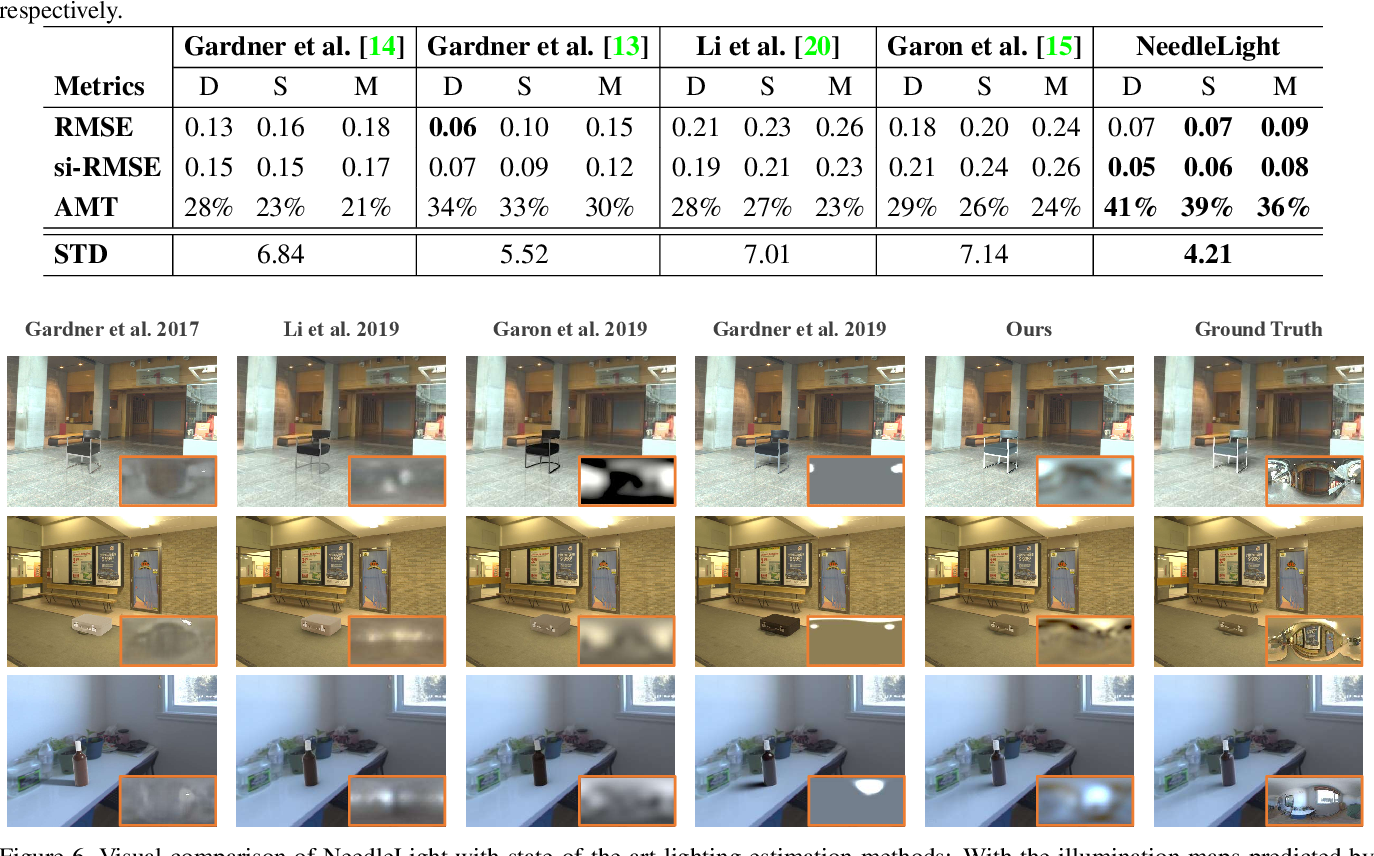 Figure 2 for Sparse Needlets for Lighting Estimation with Spherical Transport Loss