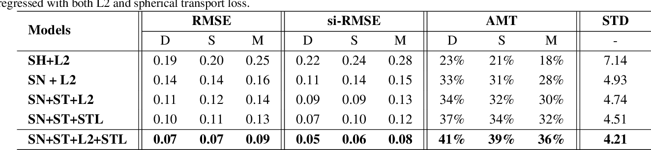Figure 4 for Sparse Needlets for Lighting Estimation with Spherical Transport Loss