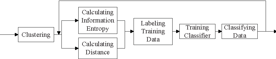 Figure 3 for CSAL: Self-adaptive Labeling based Clustering Integrating Supervised Learning on Unlabeled Data
