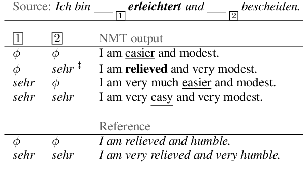 Figure 1 for The Unreasonable Volatility of Neural Machine Translation Models
