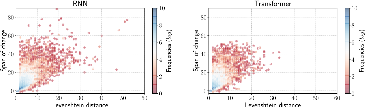 Figure 2 for The Unreasonable Volatility of Neural Machine Translation Models