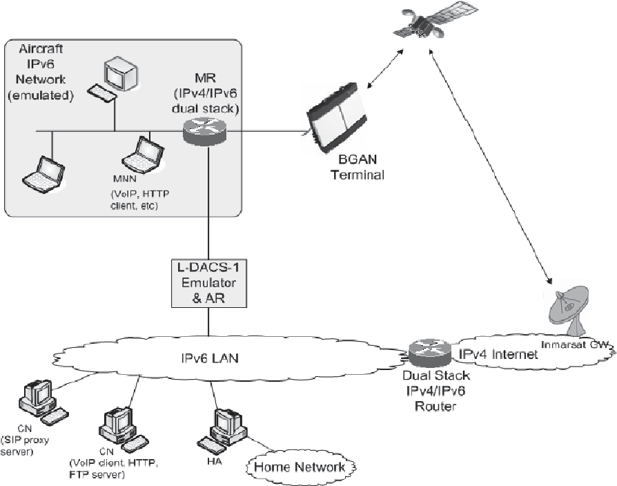 Aspects Of A Testbed For An Ipv 6 Based Future Network For