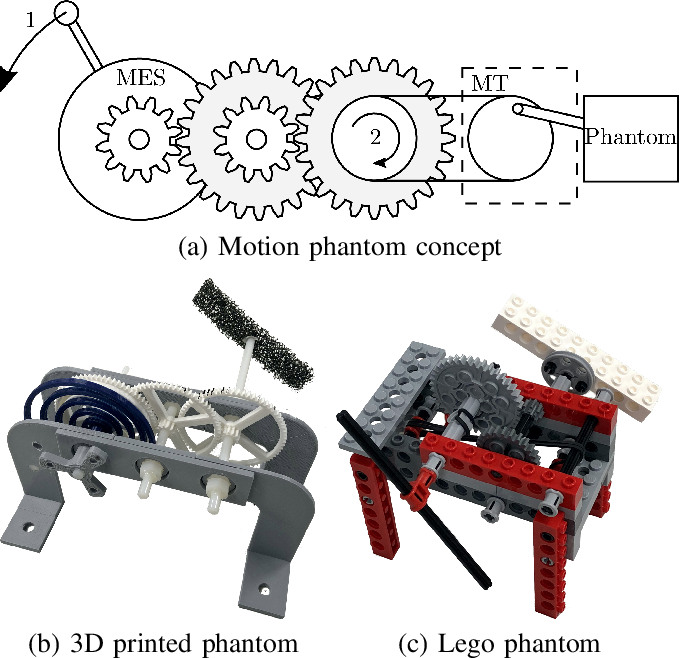 Figure 1 for Mechanically Powered Motion Imaging Phantoms: Proof of Concept
