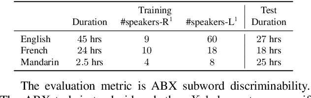 Figure 2 for Improving Unsupervised Subword Modeling via Disentangled Speech Representation Learning and Transformation