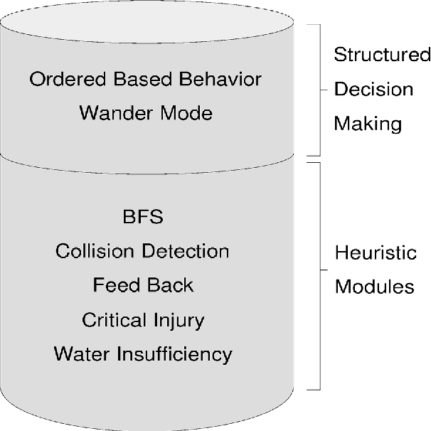 Figure 3 for A Hybrid Three Layer Architecture for Fire Agent Management in Rescue Simulation Environment