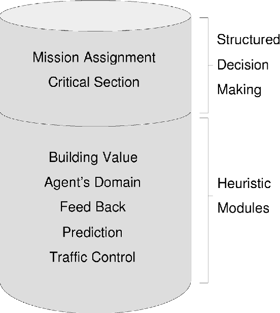 Figure 4 for A Hybrid Three Layer Architecture for Fire Agent Management in Rescue Simulation Environment