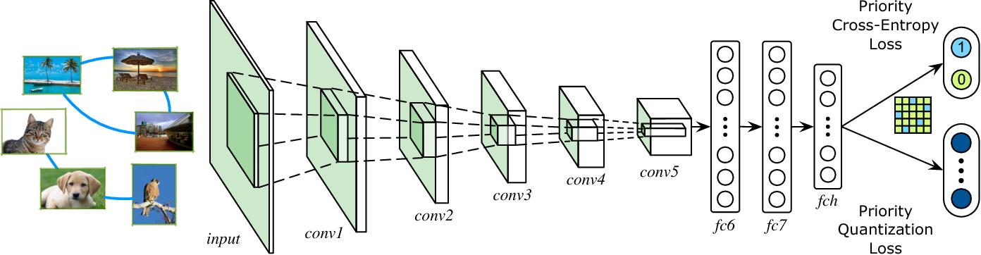 Figure 1 for Deep Priority Hashing