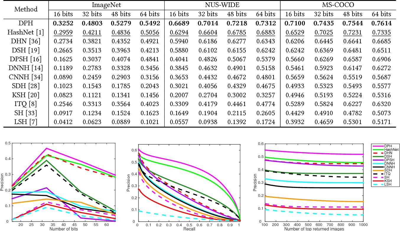 Figure 2 for Deep Priority Hashing
